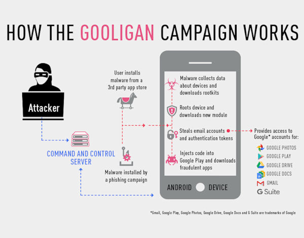 Blog: Gooligan